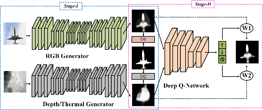 Figure 1 for Quality-Aware Multimodal Saliency Detection via Deep Reinforcement Learning