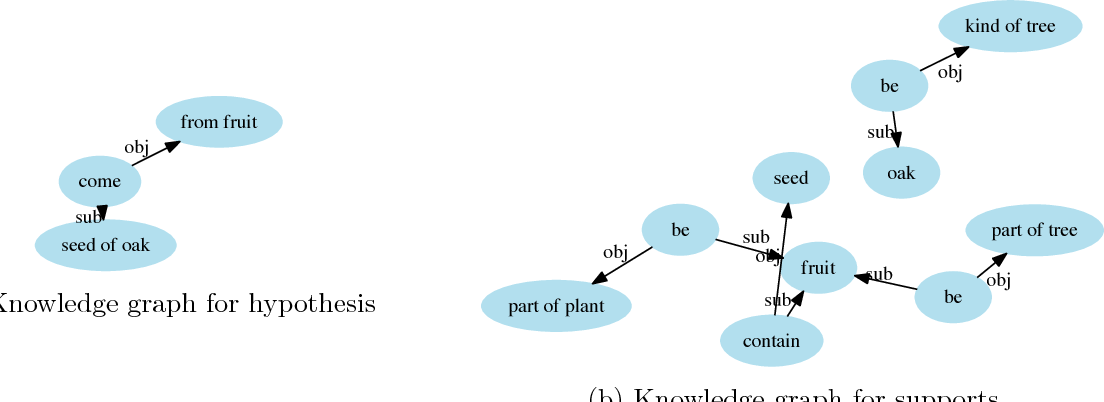 Figure 3 for KG^2: Learning to Reason Science Exam Questions with Contextual Knowledge Graph Embeddings