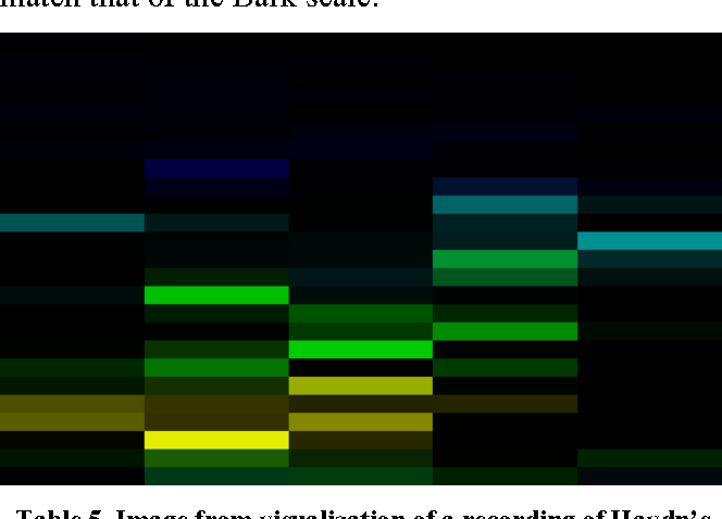 Table 5 from Sound Vision 2   0 : Bark Scale Visualizer - Semantic