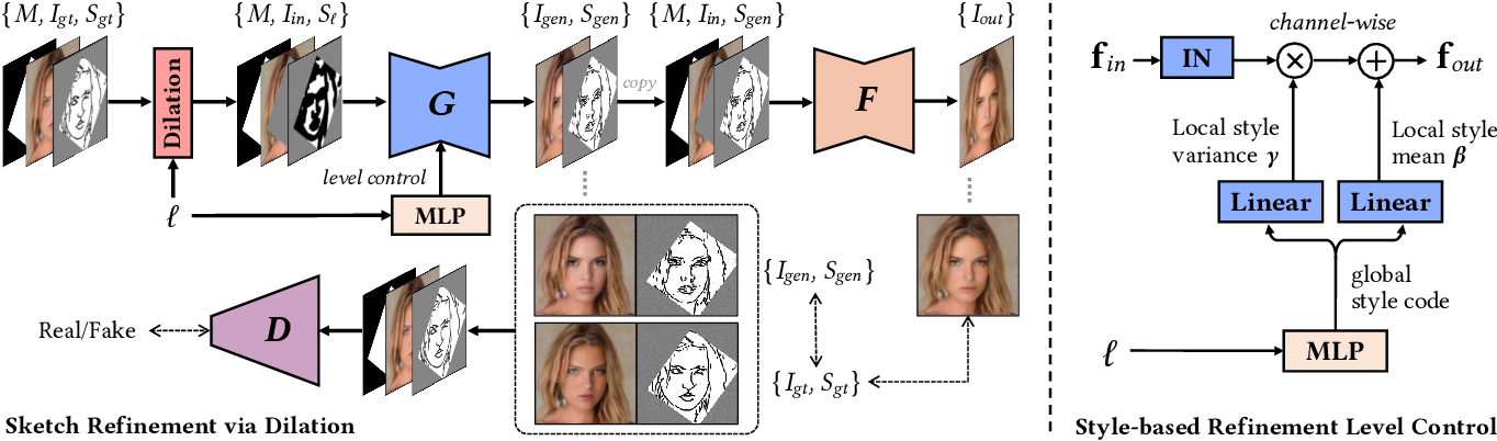Figure 2 for Deep Plastic Surgery: Robust and Controllable Image Editing with Human-Drawn Sketches