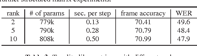 Figure 3 for Learning Compact Recurrent Neural Networks