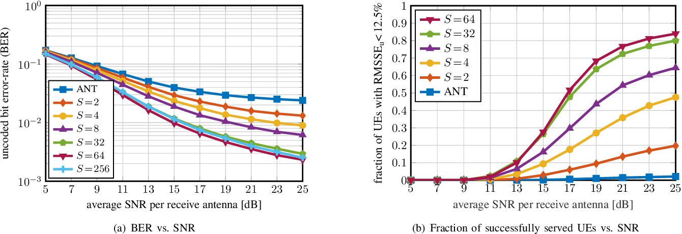 Figure 3 for Beam-Slicing for Jammer Mitigation in mmWave Massive MU-MIMO