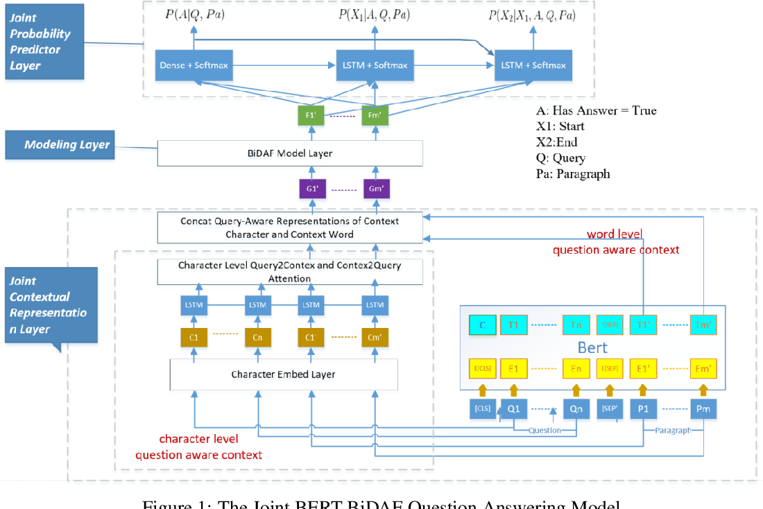 Figure 1 for Contextual Aware Joint Probability Model Towards Question Answering System