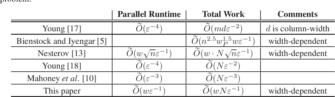 Figure 1 for Faster width-dependent algorithm for mixed packing and covering LPs