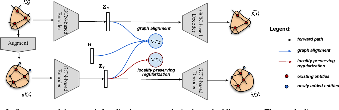 Figure 3 for Edge: Enriching Knowledge Graph Embeddings with External Text