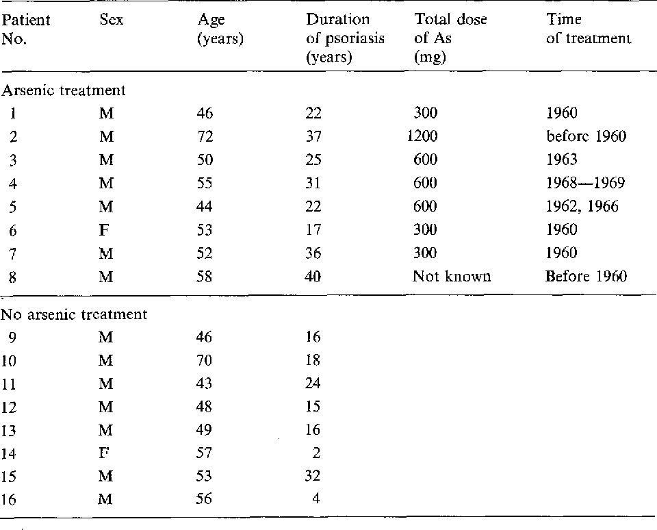 Table 1. Sex, age, duration of disease, and arsenic exposure in 16 psoriatic patients