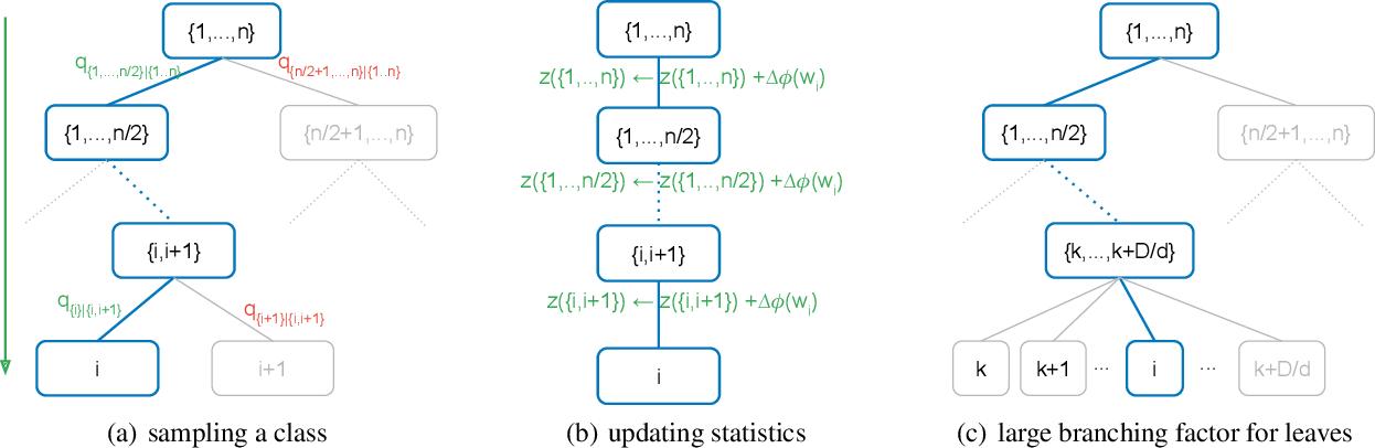 Figure 1 for Adaptive Sampled Softmax with Kernel Based Sampling