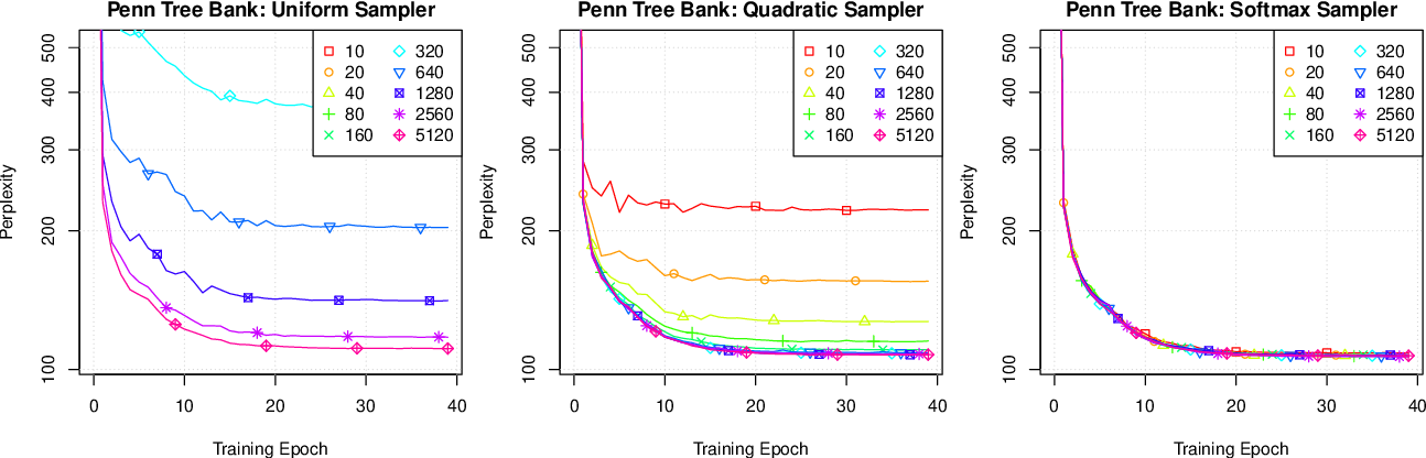 Figure 3 for Adaptive Sampled Softmax with Kernel Based Sampling
