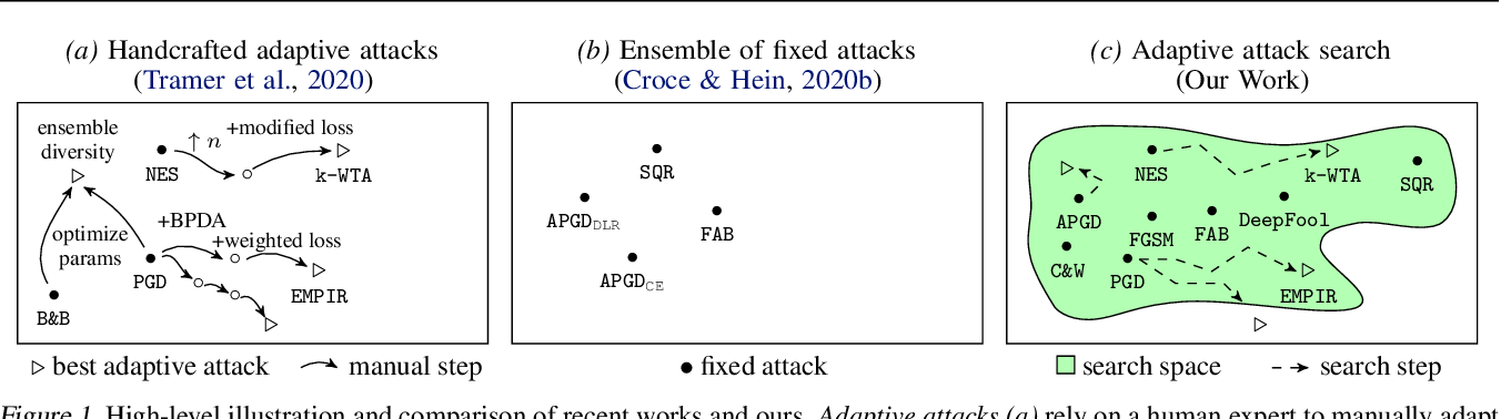 Figure 1 for Automated Discovery of Adaptive Attacks on Adversarial Defenses