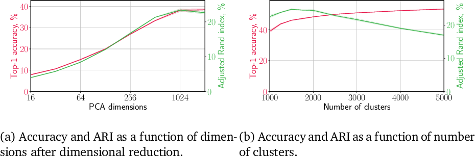 Figure 4 for Self-Supervised Learning for Large-Scale Unsupervised Image Clustering