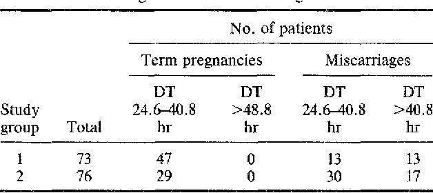 Table IV from Early pregnancy wastage in IVF (in vitro