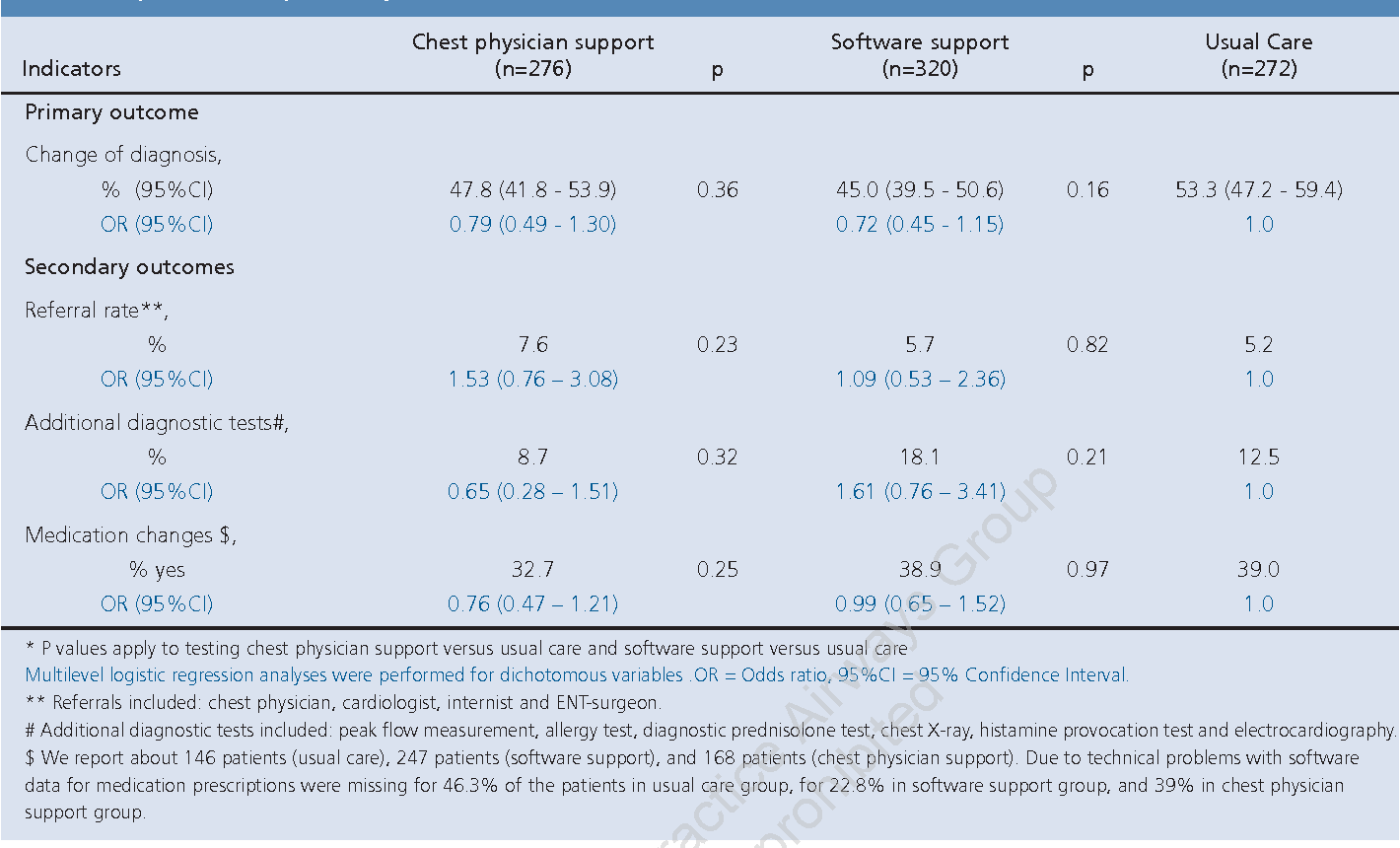 Table 3. Impact of the spirometry interventions on outcomes.*