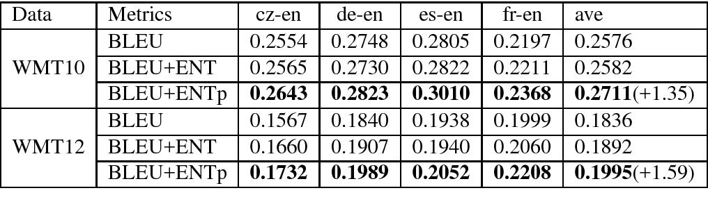 Figure 2 for Improve the Evaluation of Fluency Using Entropy for Machine Translation Evaluation Metrics