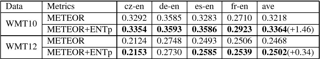 Figure 3 for Improve the Evaluation of Fluency Using Entropy for Machine Translation Evaluation Metrics