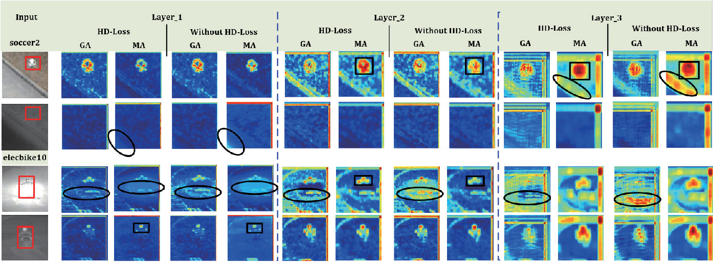 Figure 1 for RGBT Tracking via Multi-Adapter Network with Hierarchical Divergence Loss