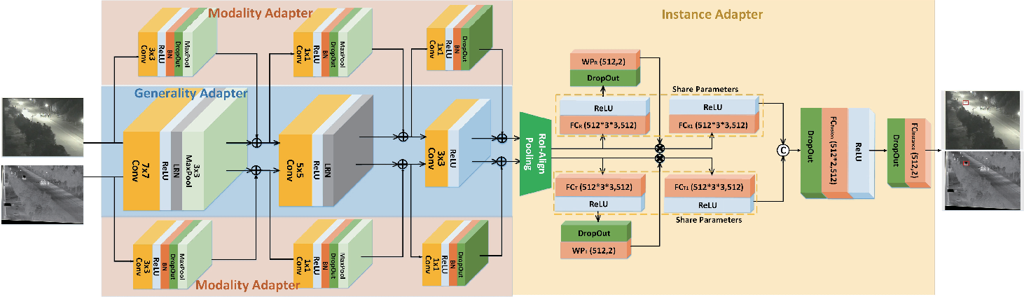 Figure 2 for RGBT Tracking via Multi-Adapter Network with Hierarchical Divergence Loss