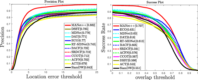 Figure 3 for RGBT Tracking via Multi-Adapter Network with Hierarchical Divergence Loss