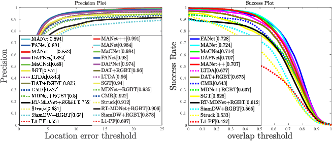 Figure 4 for RGBT Tracking via Multi-Adapter Network with Hierarchical Divergence Loss
