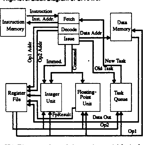 Figure 3 3 From I Decoupled Computer Architectures For Very High