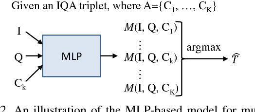 Figure 2 for Cross-Dataset Adaptation for Visual Question Answering