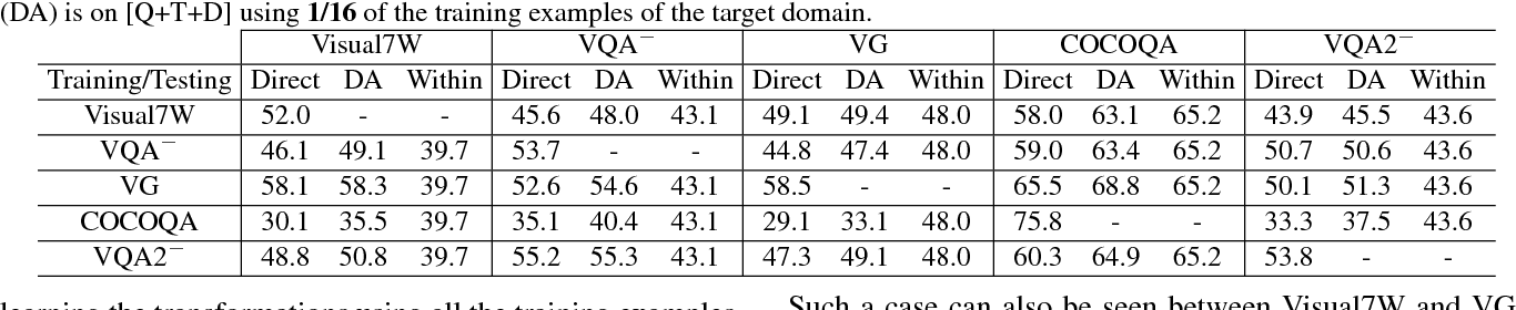 Figure 3 for Cross-Dataset Adaptation for Visual Question Answering