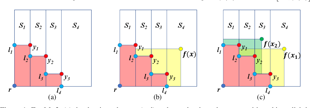 Figure 1 for Differentiable Expected Hypervolume Improvement for Parallel Multi-Objective Bayesian Optimization