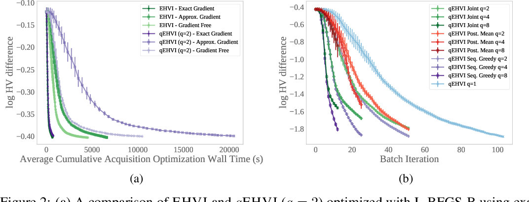 Figure 3 for Differentiable Expected Hypervolume Improvement for Parallel Multi-Objective Bayesian Optimization