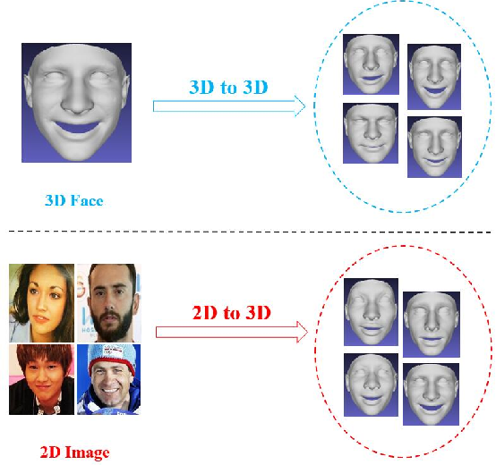 Figure 1 for Reconstructing A Large Scale 3D Face Dataset for Deep 3D Face Identification