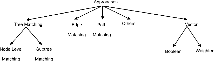 Figure 1 for XML Matchers: approaches and challenges