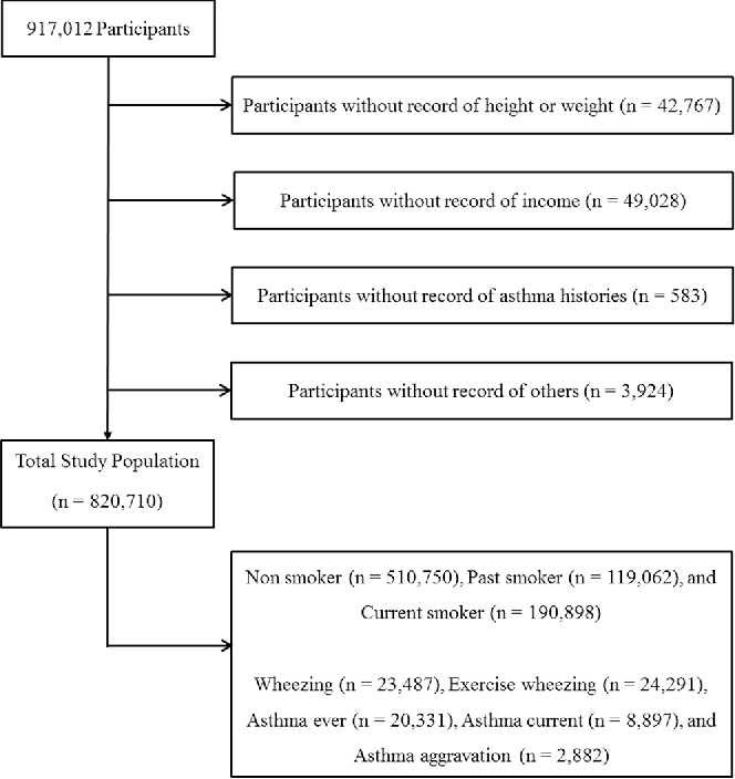 Active and passive smoking impacts on asthma with quantitative and