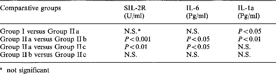 Table 2. Results of statistical tests on differences in serum SIL-2R, IL-6 and IL-la in women without endometriosis (Group I) and in women with endometriosis before, during and after treatment with Danazol (Group II a, IIb, II c respectively)