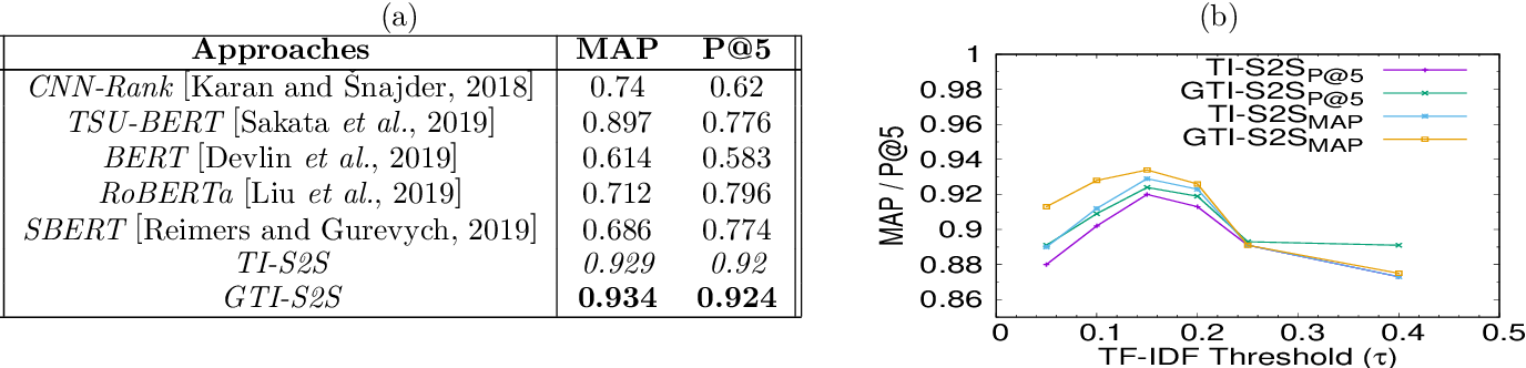 Figure 1 for Sequence-to-Sequence Learning on Keywords for Efficient FAQ Retrieval