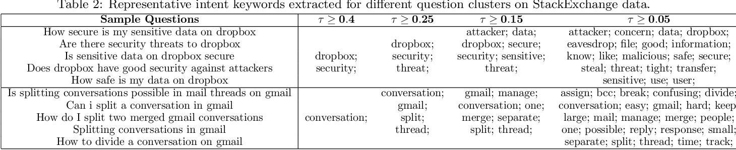 Figure 3 for Sequence-to-Sequence Learning on Keywords for Efficient FAQ Retrieval