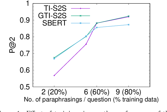 Figure 2 for Sequence-to-Sequence Learning on Keywords for Efficient FAQ Retrieval