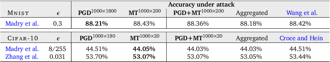 Figure 2 for An Alternative Surrogate Loss for PGD-based Adversarial Testing