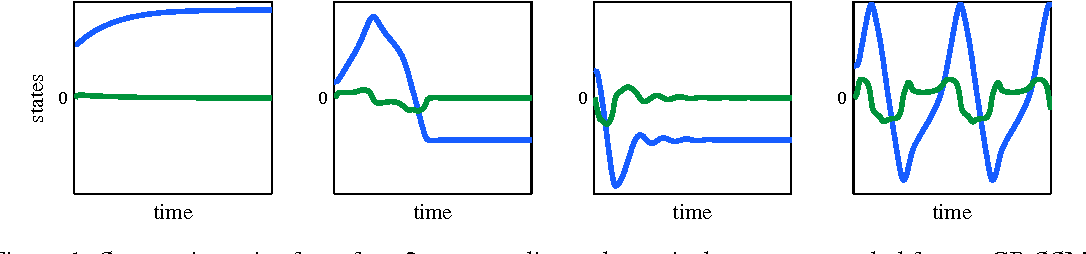 Figure 1 for Variational Gaussian Process State-Space Models