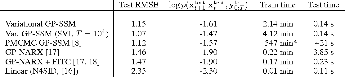 Figure 2 for Variational Gaussian Process State-Space Models