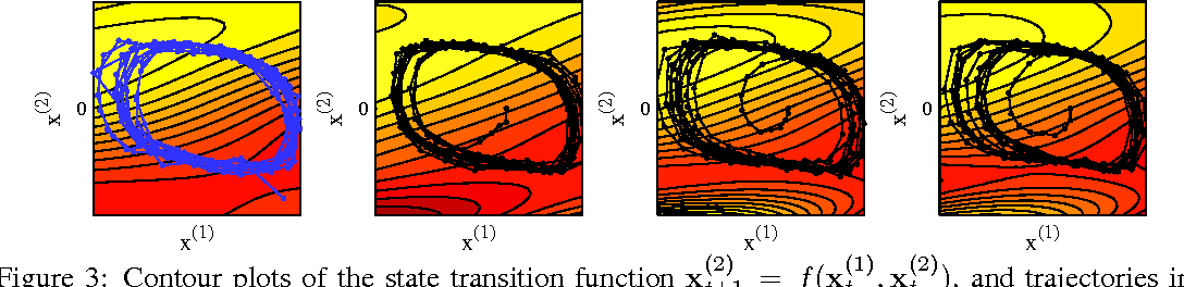 Figure 4 for Variational Gaussian Process State-Space Models