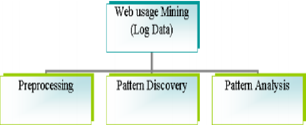 PDF] A Review on Recommendation System and Web Usage Data