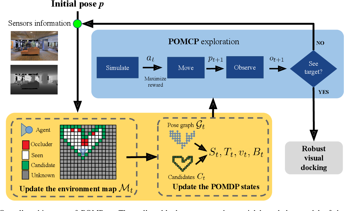 Figure 2 for POMP++: Pomcp-based Active Visual Search in unknown indoor environments