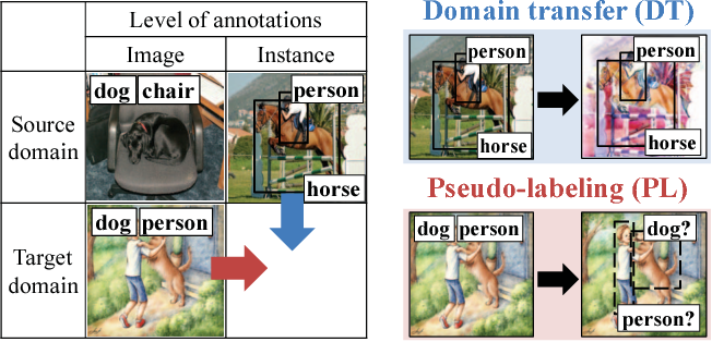 Figure 1 for Cross-Domain Weakly-Supervised Object Detection through Progressive Domain Adaptation