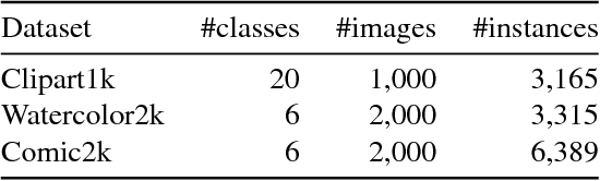 Figure 2 for Cross-Domain Weakly-Supervised Object Detection through Progressive Domain Adaptation
