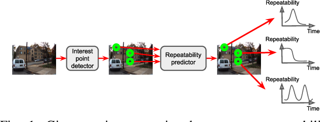 Figure 1 for Learning to Predict Repeatability of Interest Points