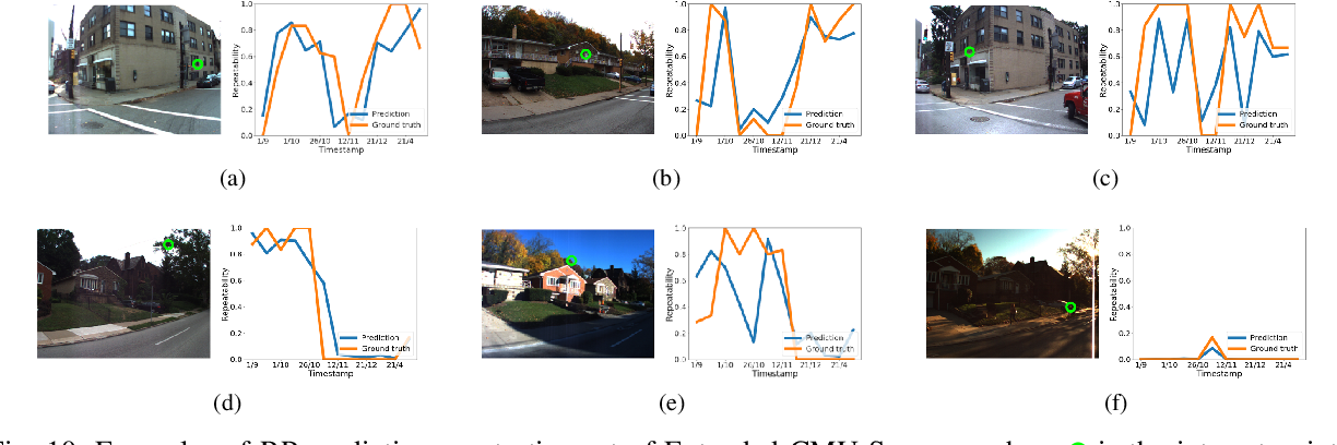 Figure 2 for Learning to Predict Repeatability of Interest Points