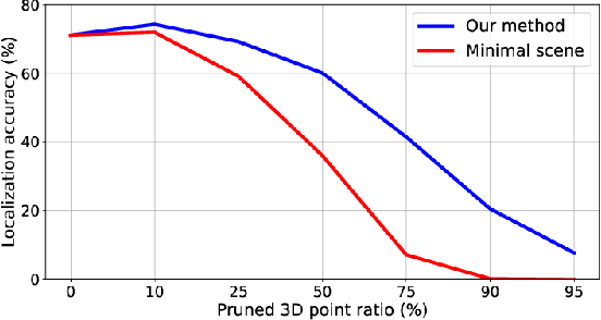 Figure 4 for Learning to Predict Repeatability of Interest Points