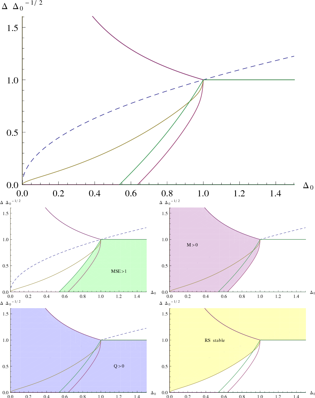 Figure 1 for Approximate Survey Propagation for Statistical Inference