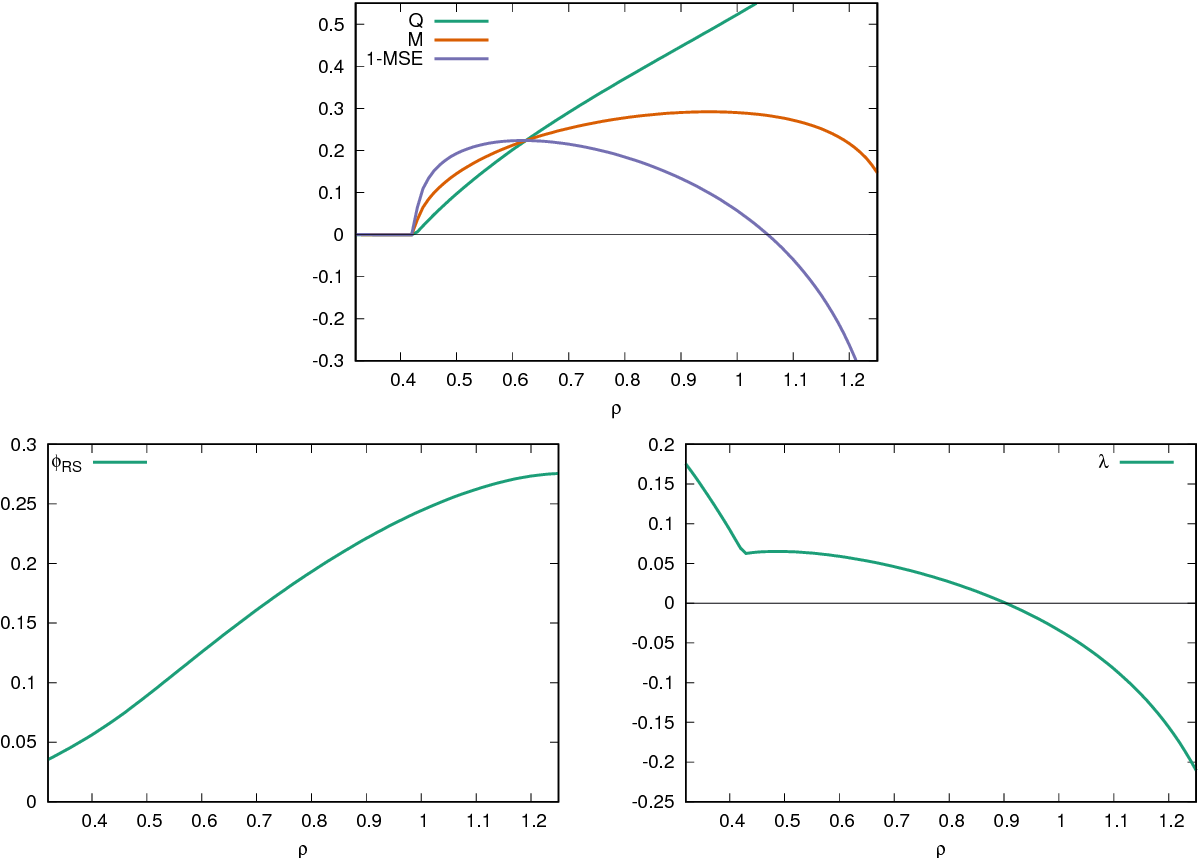Figure 4 for Approximate Survey Propagation for Statistical Inference