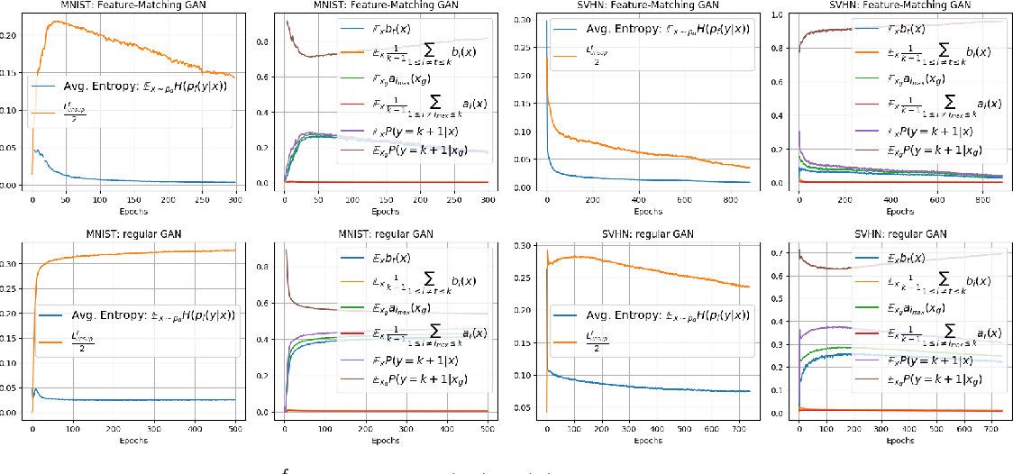 Figure 1 for Semi-supervised Learning with GANs: Manifold Invariance with Improved Inference