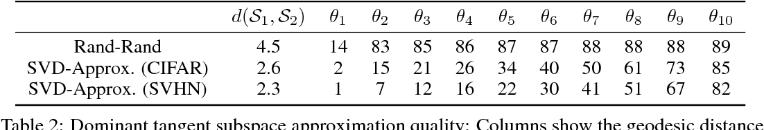 Figure 4 for Semi-supervised Learning with GANs: Manifold Invariance with Improved Inference