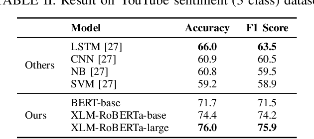 Figure 4 for Bangla Text Classification using Transformers